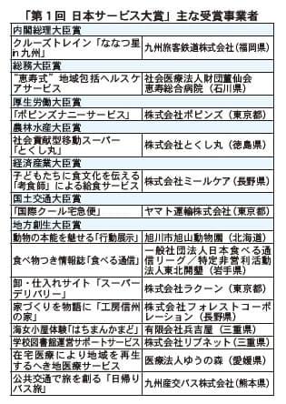 「第1回 日本サービス大賞」主な受賞事業者