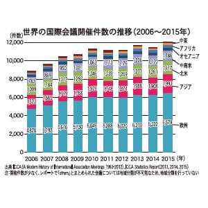 世界の国際会議開催件数の推移(2006~2015年)