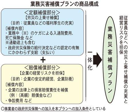 業務災害補償プランの商品構成