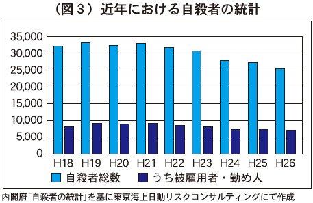 図3 近年における自殺者の統計
