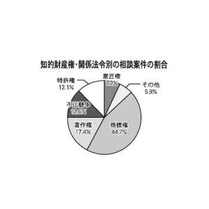 知的財産権・関係法令別の相談案件の割合