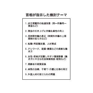 首相が指示した検討テーマ
