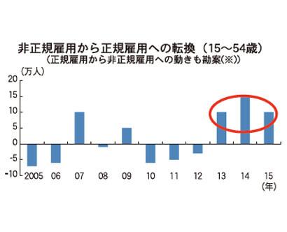 非正規雇用から正規雇用への転換(15~54歳)