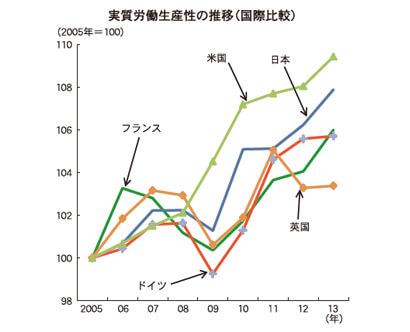 実質労働生産性の推移(国際比較)