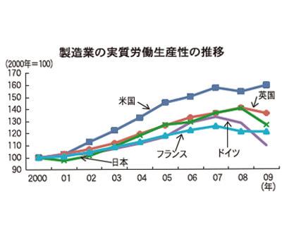 製造業の実質労働生産性の推移