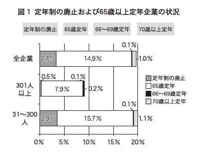 図1 定年制の廃止および65歳以上定年企業の状況