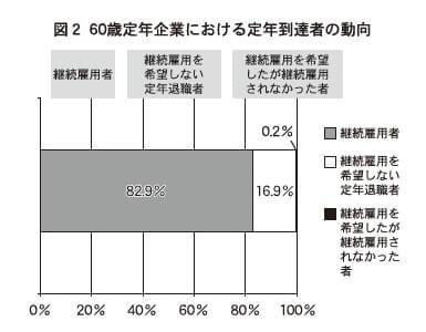 図2 60歳定年企業における定年到達者の動向