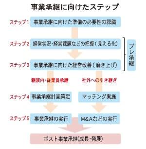 中小企業庁 事業承継ガイドライン策定 五つのステップ紹介|日商 ...