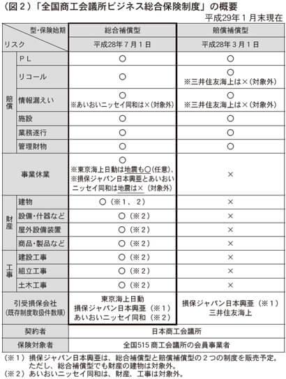 (図2)「全国商工会議所ビジネス総合保険制度」の概要
