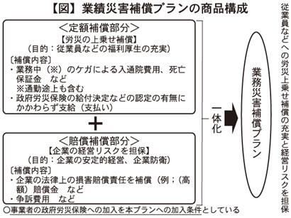 【図】業績災害補償プランの商品構成