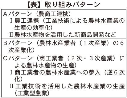 【表】取り組みパターン