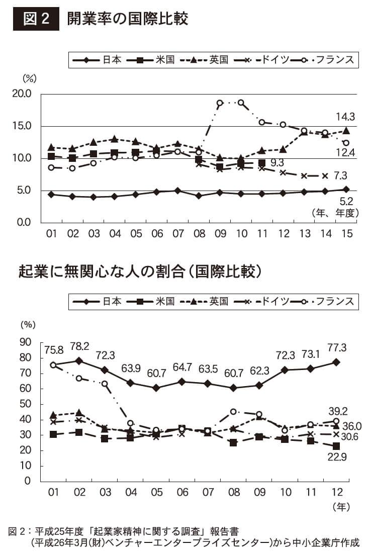図2 開業率の国際比較