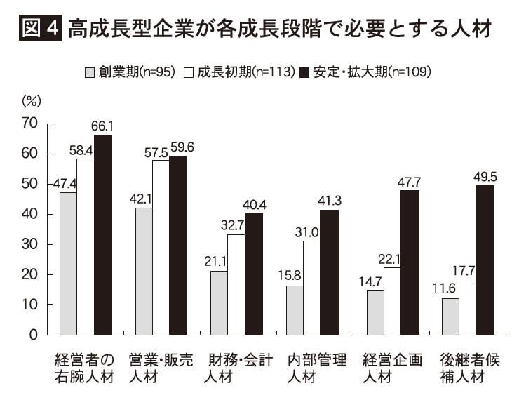 図4 高成長型企業が各成長段階で必要とする人材
