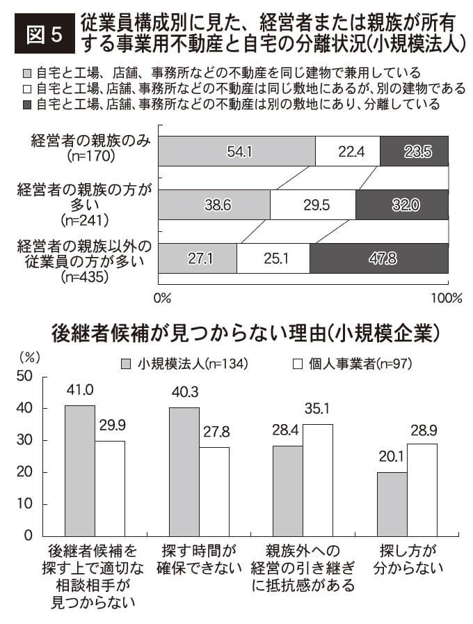 図5 従業員構成別に見た、経営者または親族が所有する事業用不動産と自宅の分離状況(小規模法人)