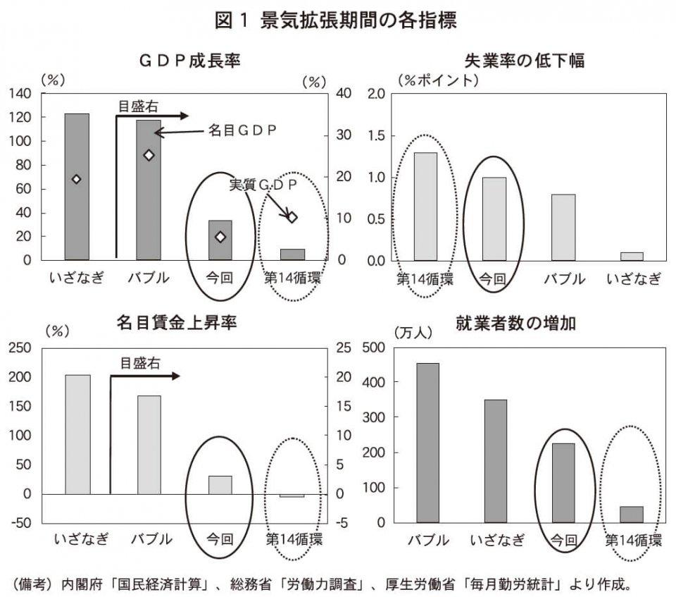図1 景気各長期間の各指標