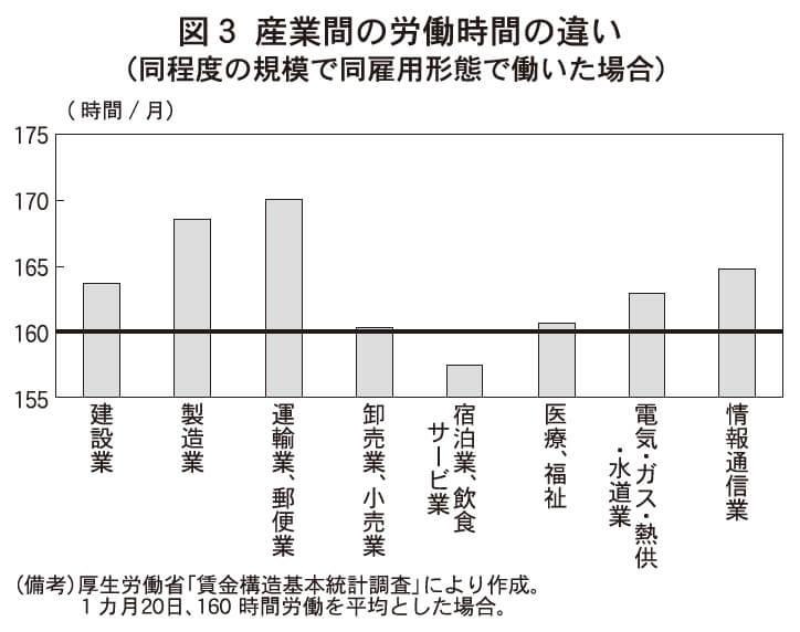 図3 産業間の労働時間の違い