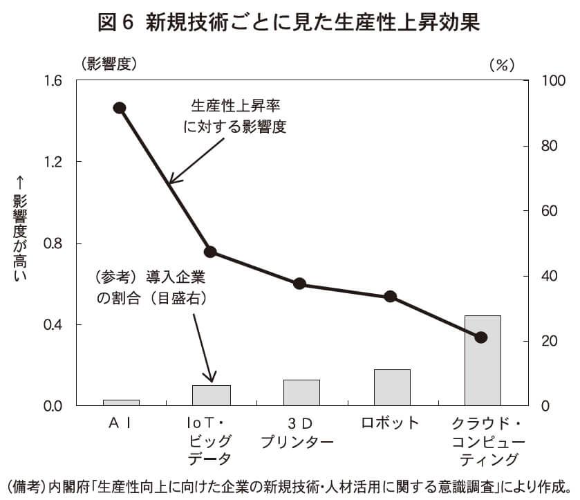 図6 新規技術ごとに見た生産性上昇効果