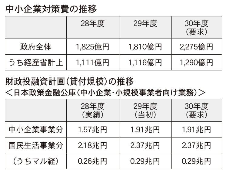 中小企業対策費の推移/財政投融資計画(貸付規模)の推移
