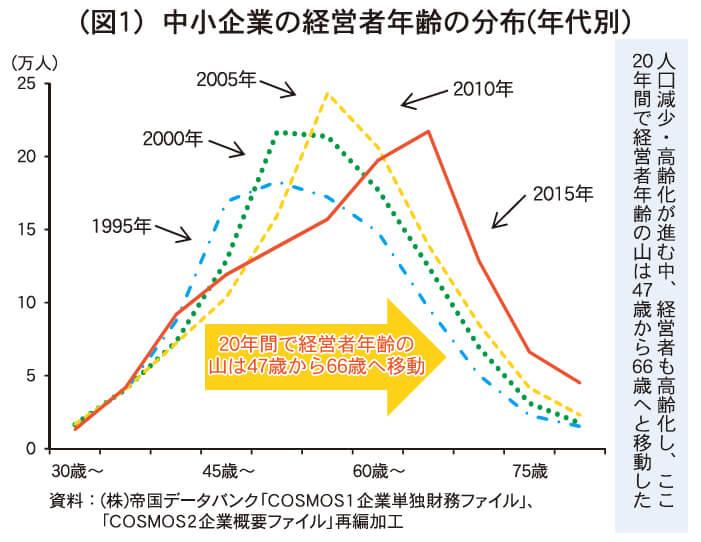 (図1)中小企業の経営者年齢の分布(年代別)
