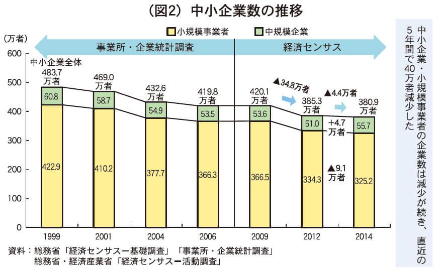 (図2)中小企業数の推移