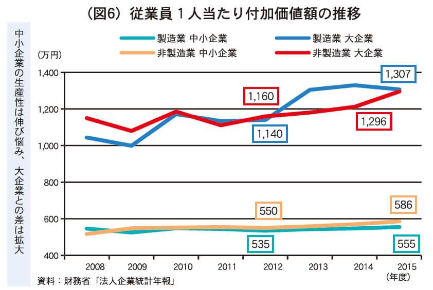 (図6)従業員1人当たり付加価値額の推移