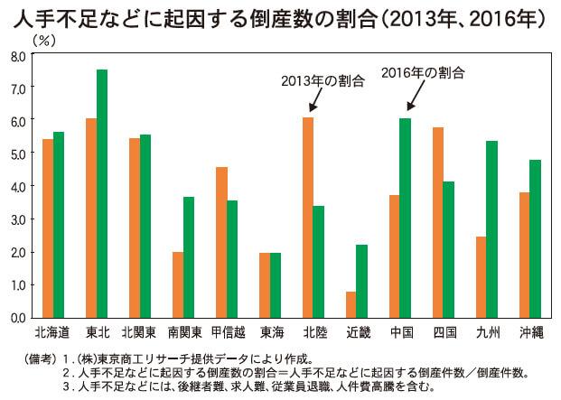 人手不足などに起因する倒産数の割合(2013年、2016年) (備考)1. (株)東京商工リサーチ提供データにより作成。     2. 人手不足などに起因する倒産数の割合        =人手不足などに起因する倒産件数/倒産件数。     3. 人手不足などには、後継者難、求人難、従業員退職、         人件費高騰を含む。