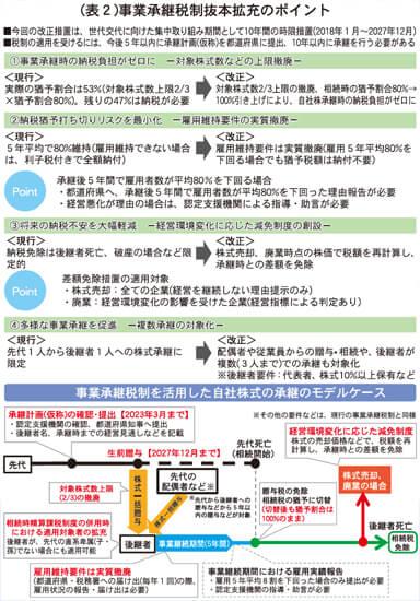 (表2)事業承継税制抜本拡充のポイント