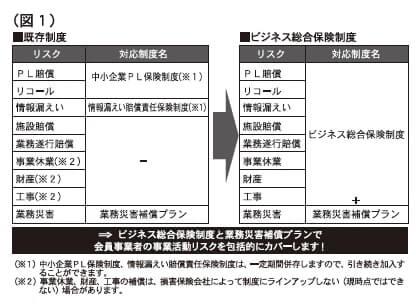 (図1)既存制度とビジネス総合保険制度