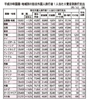 平成29年国籍・地域別の訪日外国人旅行者1人当たり費目別旅行支出