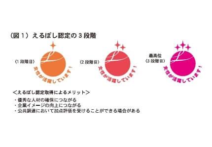 (図1)えるぼし認定の3段階