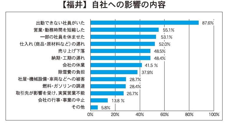 【福井】自社への影響の内容
