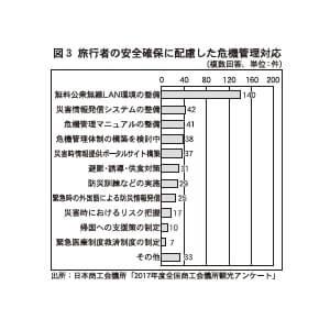 図3 旅行者の安全確保に配慮した危機管理対応