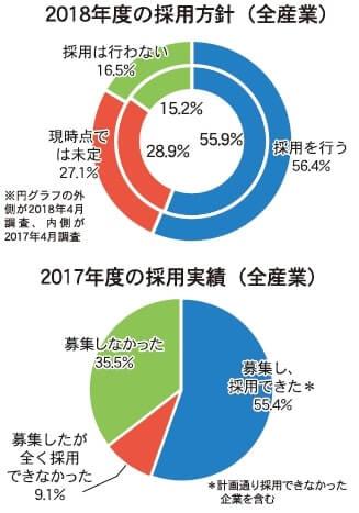 2018年度の採用方針(全産業)と採用する人数