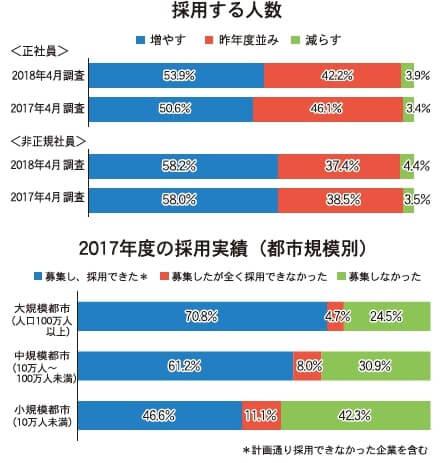 2017年度の採用実績(全産業と2017年度の採用実績(都市規模別))