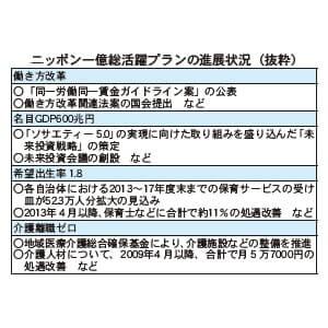 ニッポン一億総活躍プランの進展状況(抜粋)