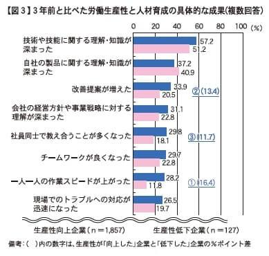 【図3】3年前と比べた労働生産性と人材育成の具体的な成果(複数回答)