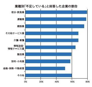 業種別「不足している」と回答した企業の割合