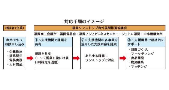 対応手順のイメージ