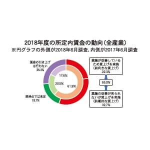 2018年度の所定内賃金の動向