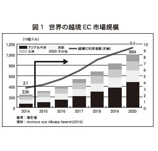図1 世界の越境EC市場規模