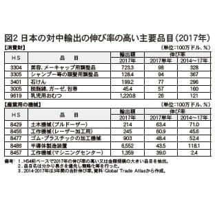 図2 日本の対中輸出の伸び率の高い主要品目