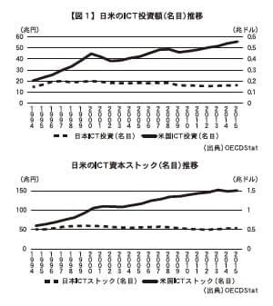 【図1】 日米のICT投資額(名目)推移 日米のICT資本ストック(名目)推移