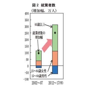 図2 就業者数