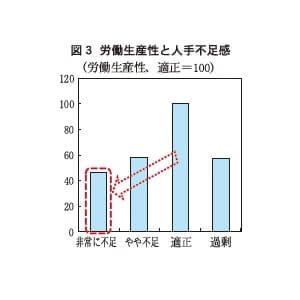 図3 労働生産性と人手不足感