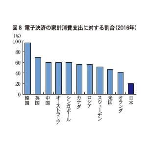 図8 電子決済の家計消費支出に対する割合(2016年)