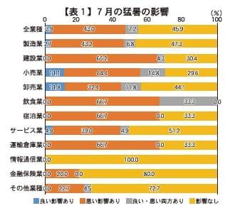 【表1】7月の猛暑の影響
