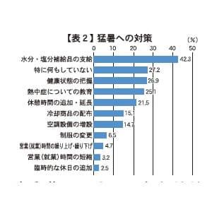 【表2】猛暑への対策