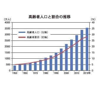 高齢者人口と割合の推移