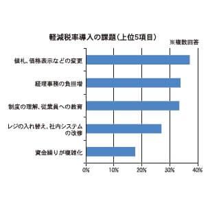 軽減税率導入の課題(上位5項目)