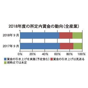 2018年度の所定内賃金の動向(全産業)